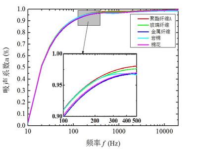 五种不同吸音棉的吸音系数分析图
