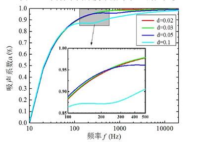 不同厚度的吸音棉吸音系数